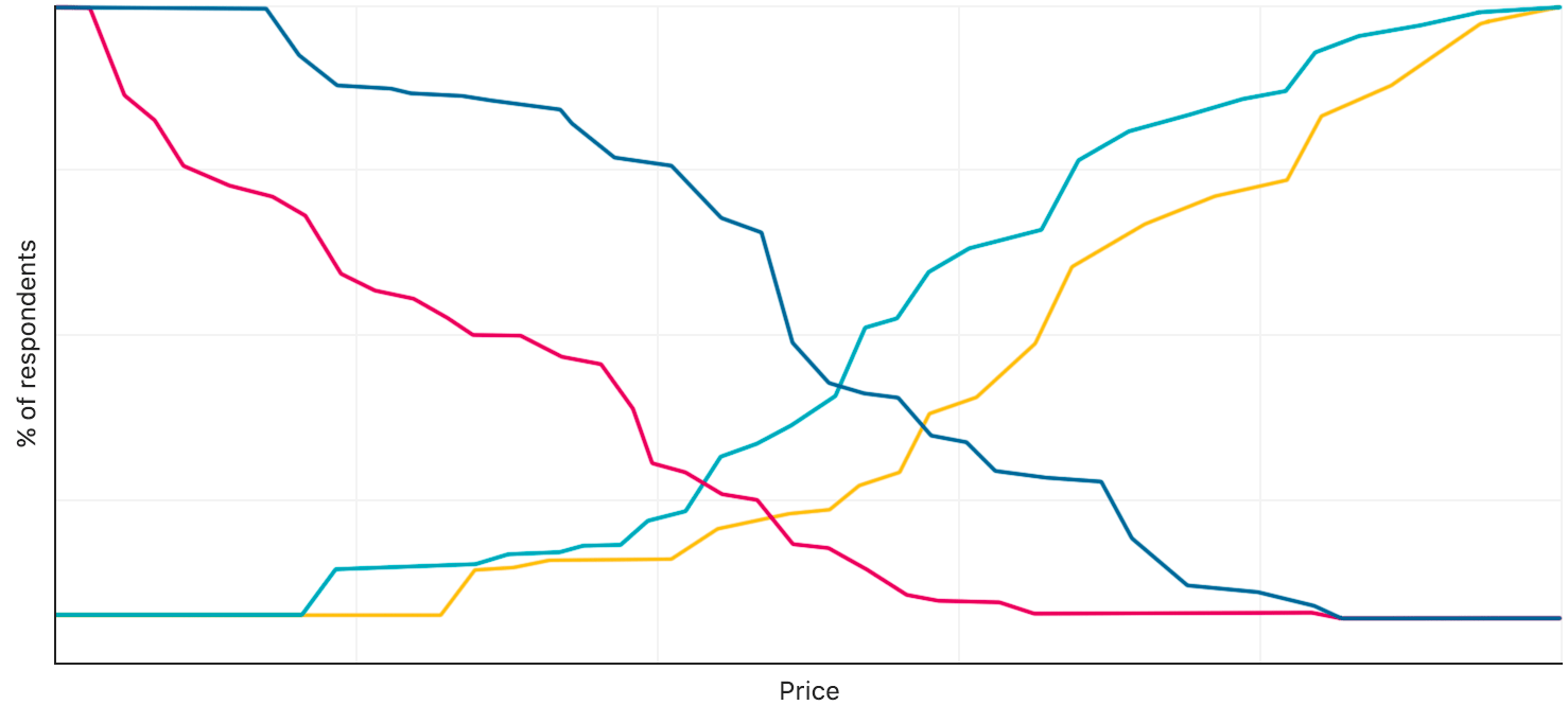 Ideal pricing survey results
