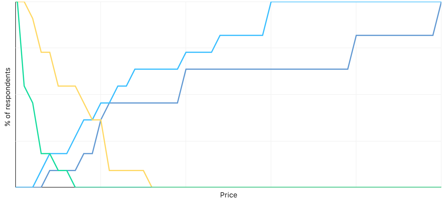 Our pricing survey results