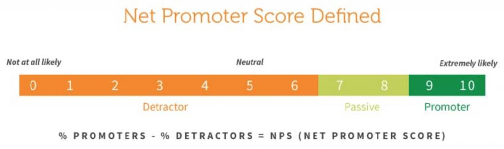 What is NPS according to Satmetrix