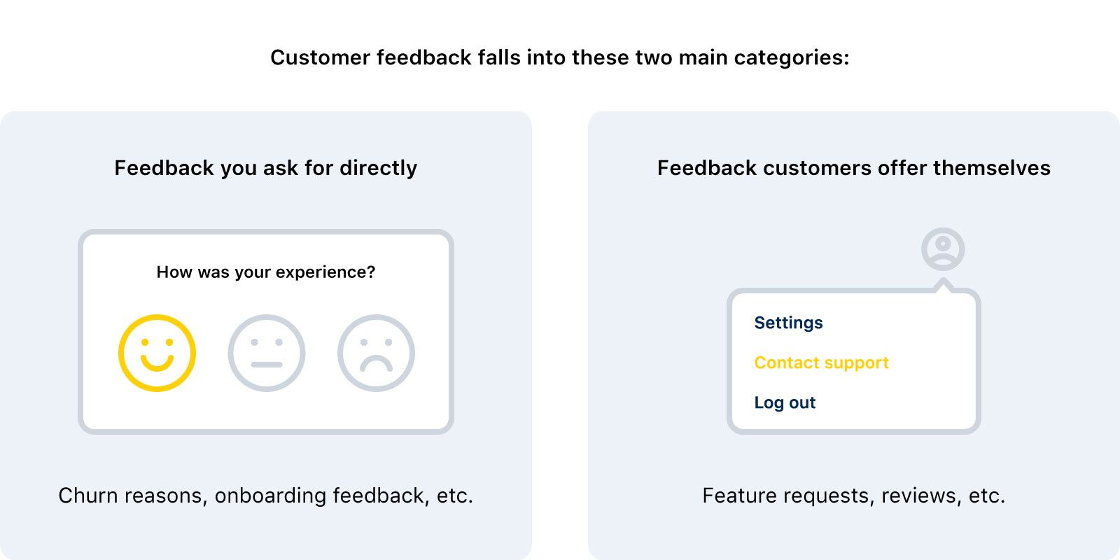 different types of customer feedback
