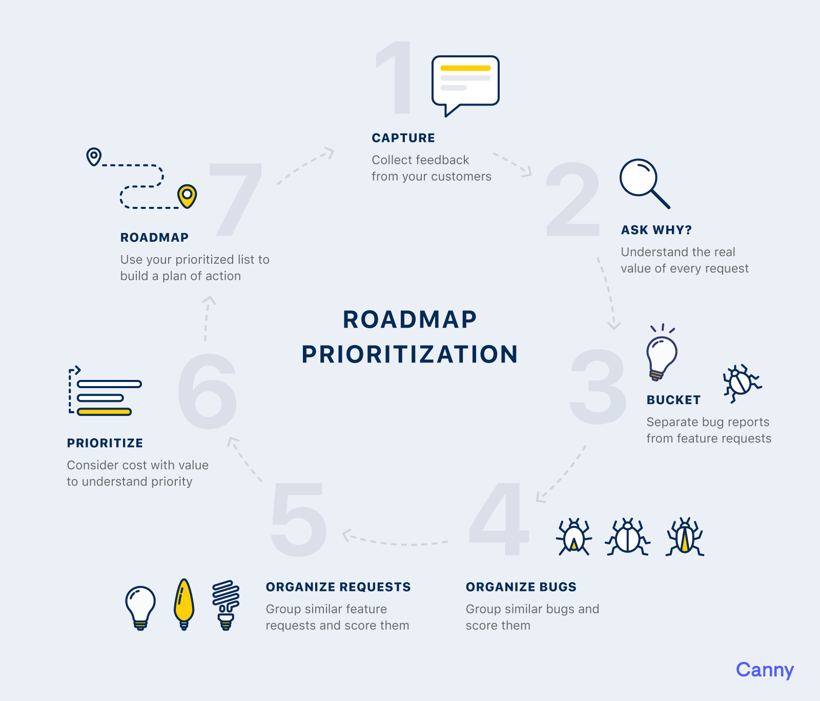 product roadmap planning: roadmap prioritization