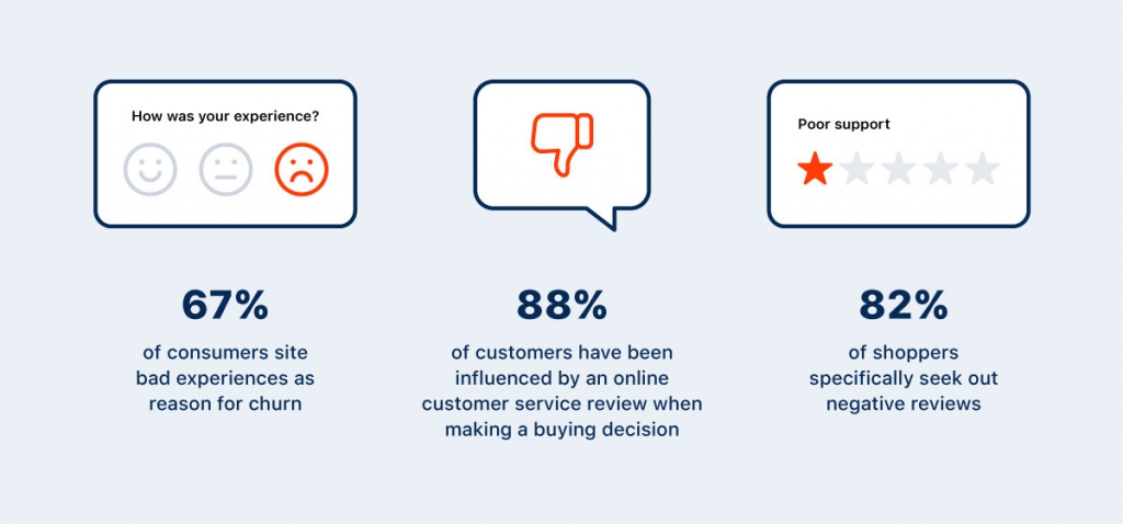 Statistics about negative customer feedback