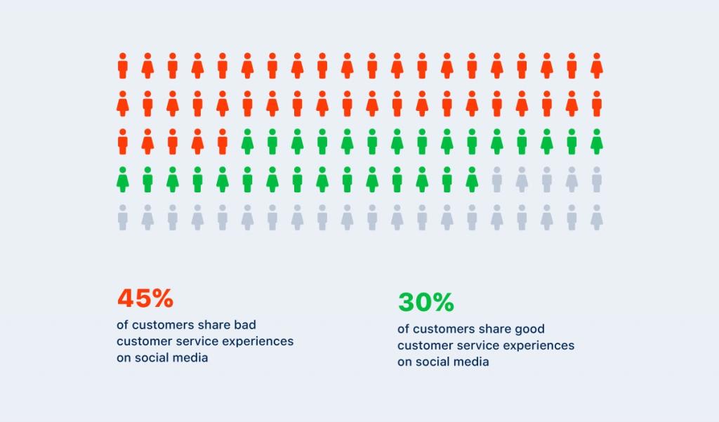 A lot of negative customer feedback gets publicized