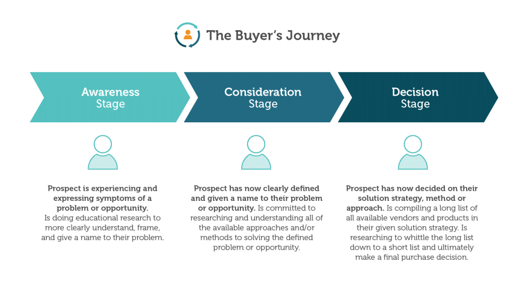 The last stage of the buyer's journey can also play into churn