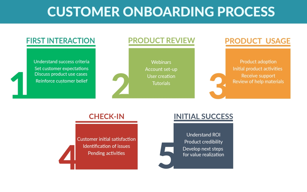 A good onboarding process is crucial for fighting SaaS churn