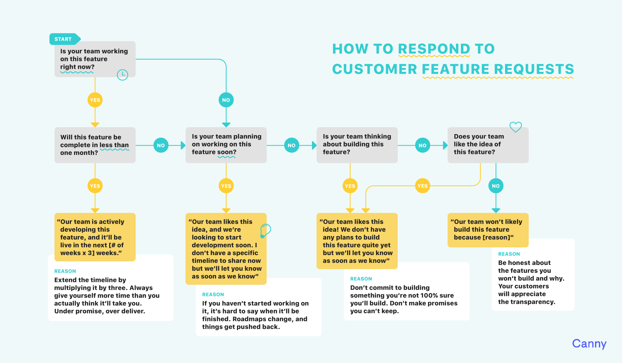 how to respond to customer feature requests