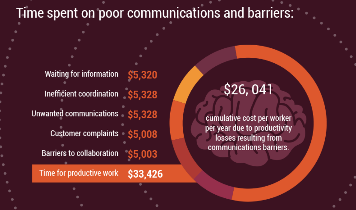 time spent on poor communication within businesses