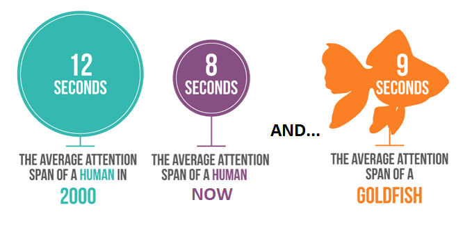 Human attention span is lower than goldfish