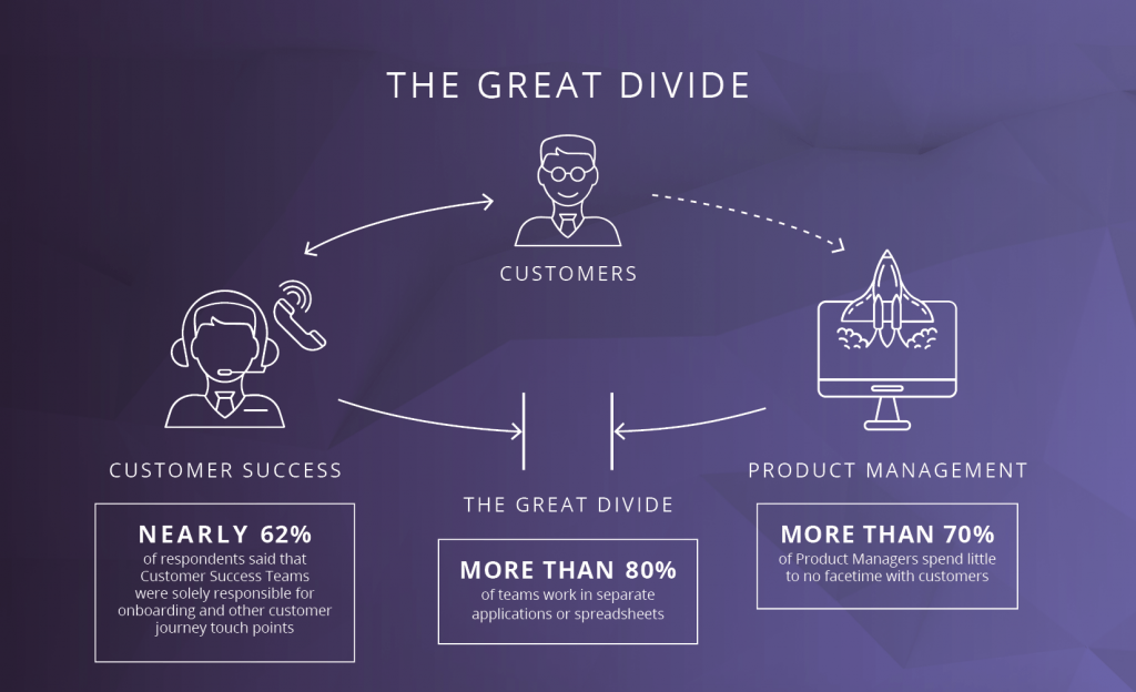 The great divide between product and support is the main reason for improving communication