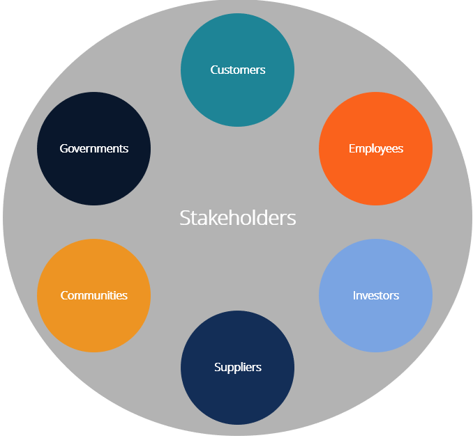 There are several stakeholders involved in your product roadmap