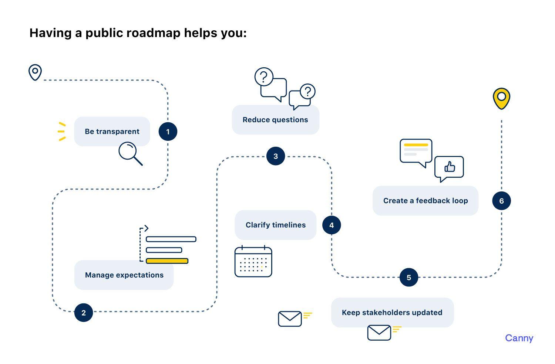 should you use a public roadmap?