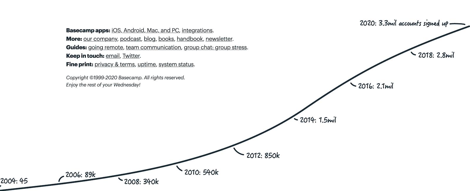 basecamp timeline