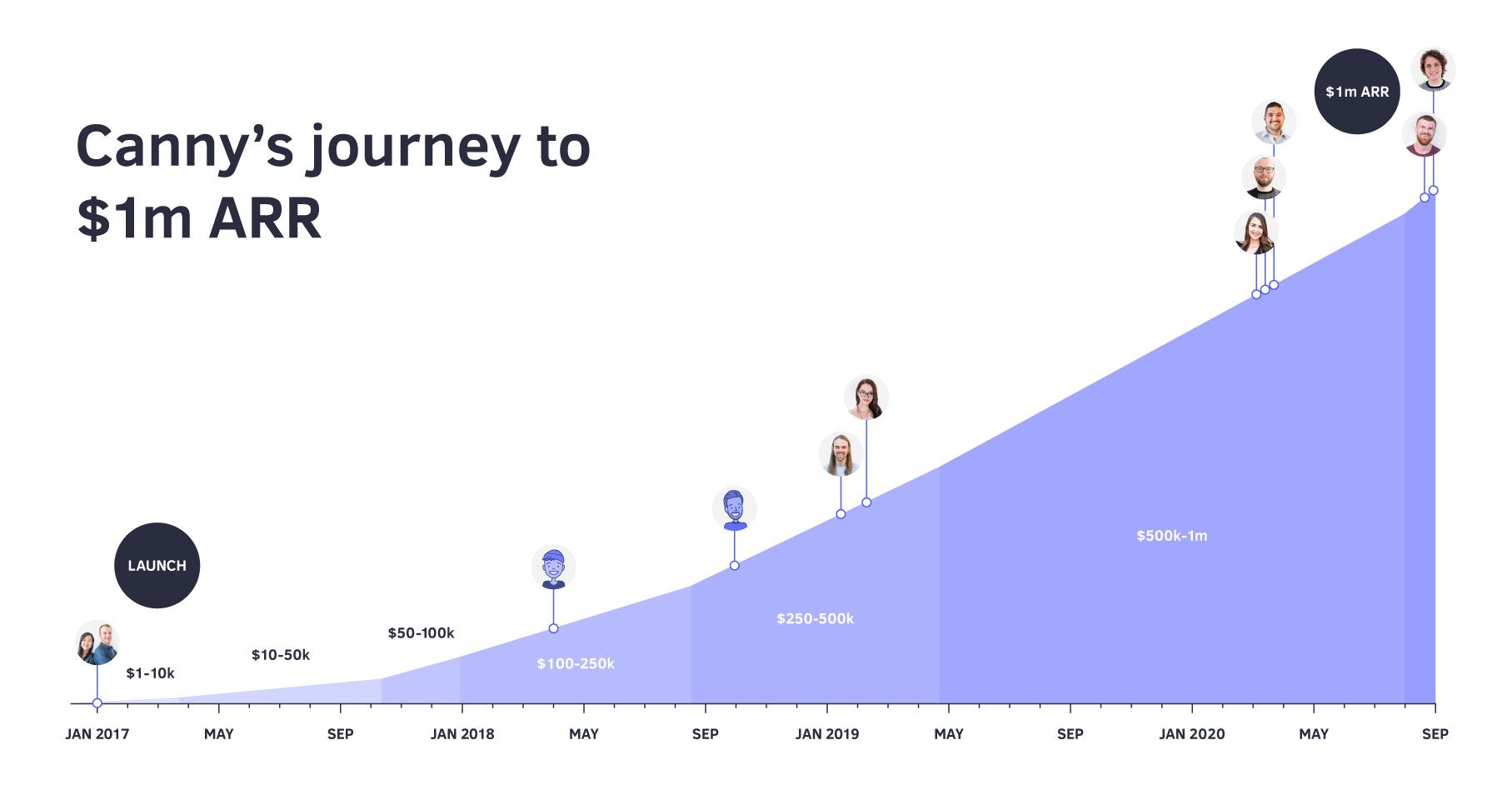 Canny's journey to $1m ARR