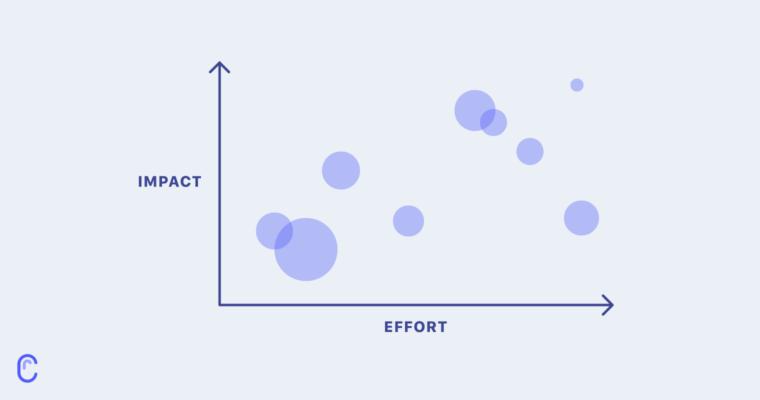 How we prioritize feature development atCanny