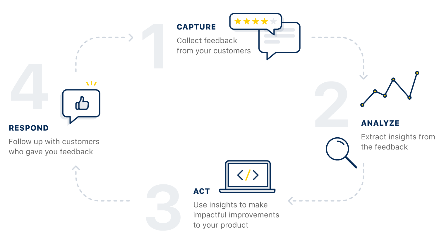 Canny's features create a complete feedback loop