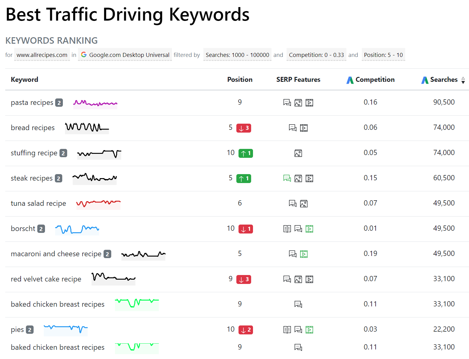 best traffic driving keywords